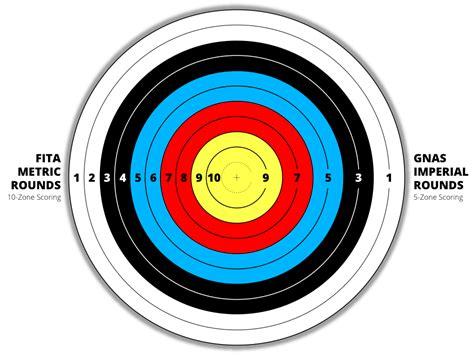 Sasaran Tembak Shooting Target Paper Circle code golf 10 10 10 i programming puzzles