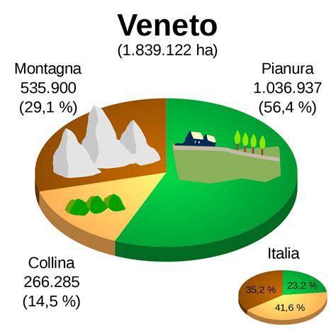 geografia veneto geografia veneto