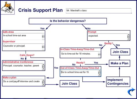 it support plan template large exle image of the crisis support plan card