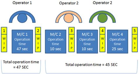 layout springbox process stopped 15 longer term how lean manufacturing helps a factory