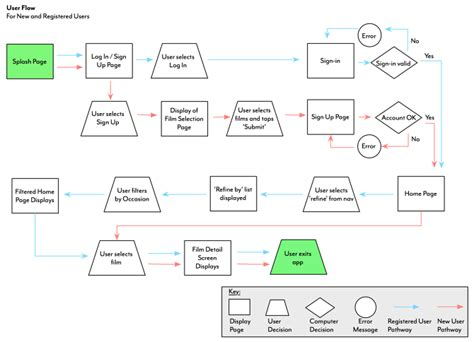 user flow diagram user flow exle adventures in ux