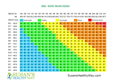 height and weight table bmi chart for women by age ideal weight chart for women