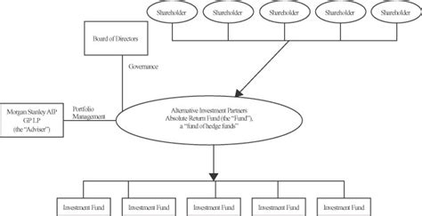 master feeder structure diagram master feeder fund formation investing post