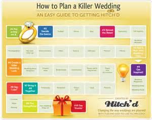 simple wedding planning wedding registry checklist 2015 wedding catalog helps shoppers book covers