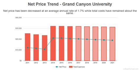 American Mba Total Cost by Grand Costs Find Out The Net Price
