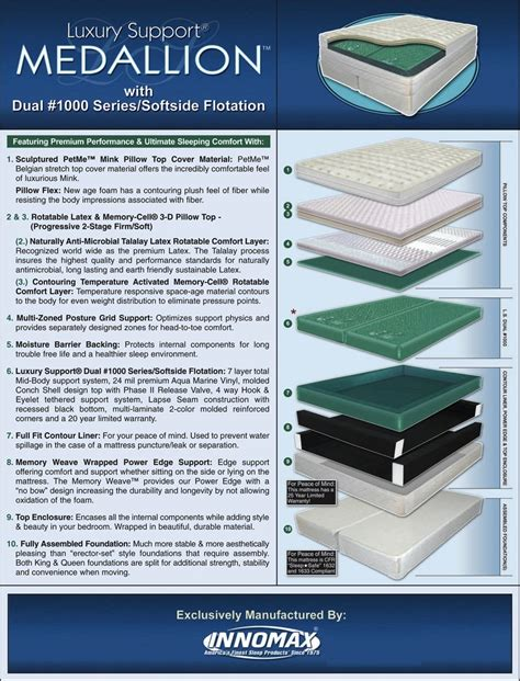 Innomax Medallion Mattress by Moving Sleep Number Bed Patio Design Ideas