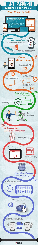 top 5 reasons to adopt responsive web design in 2014 top 5 reasons to adopt responsive web design in 2014