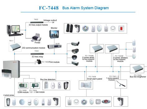 home alarm systems installation diagram wiring diagram