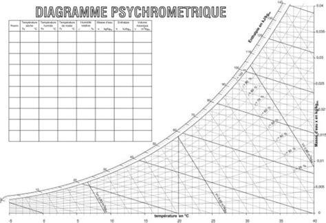 diagramme enthalpique de l air humide espace p 233 dagogique sti voie professionnelle diagramme