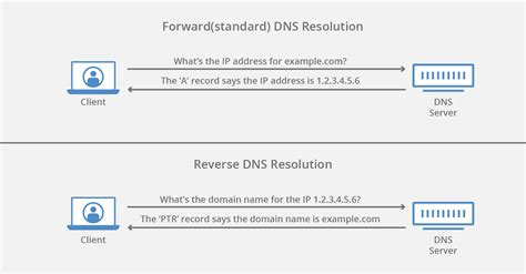 reverse dns cloudflare