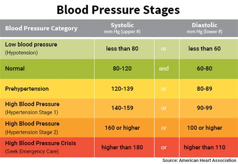 blood pressure chart blood pressure what is normal free nhs events in