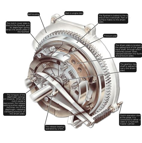 car gearbox diagram an explanation of how a clutch works in a car to transfer