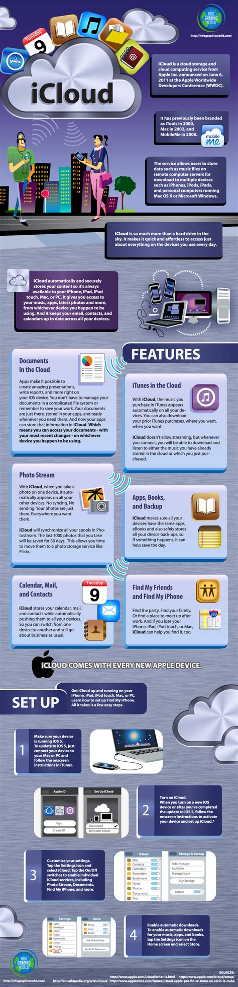 apple icloud best infographics for modern web designers and developers