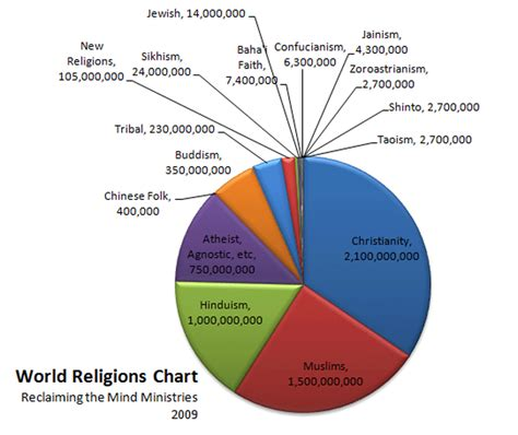 World religions pie chart