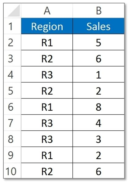 how to create a report as a table in excel how to create reports in excel pivot table with exle