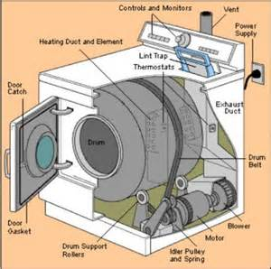 Repair Clothes Dryer Clothes Dryer Repair And Common Problems Loud Noises