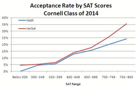 U Of A Mba Acceptance Rate Out Of State by Metaezra Cornell Acceptance Rates By Sat Scores