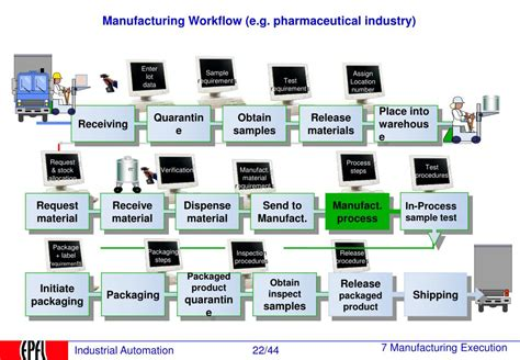 manufacturing workflow ppt manufacturing execution system mes 6 2 pilotage de