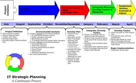 information technology strategic plan template plan template