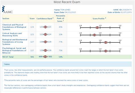 How To Read An Mcat Score Report Magoosh Mcat Blog