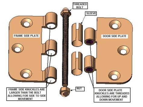 How Door Handles Work by The Adjustable Door Hinge The Solution To Fixing Your