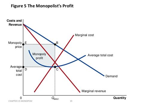 Average Total Cost Of An Mba by Monopoly Market A Brief Study For Mba