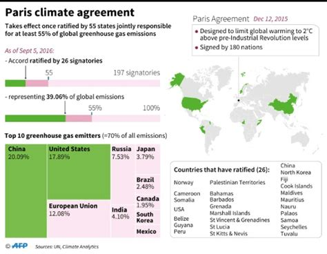 News Roundup New Climate Pact Bad News For Sea Levels And More by Experts See Few Paths To Planet Saving Climate Goal