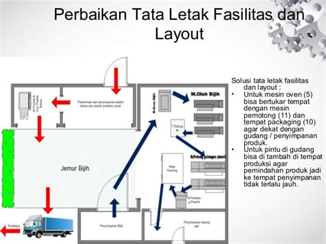 layout tata letak toko analisa pabrik plastik hd putra berdasarkan standar industri