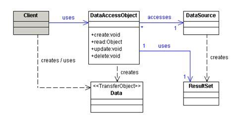 pattern dao hibernate data access object tutorial