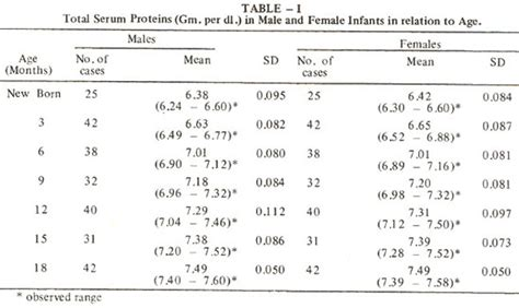 protein normal range serum proteins in infants