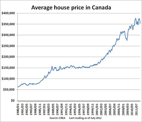 house prices in canada why canadian homeowners are likely just as vulnerable as americans were macleans ca