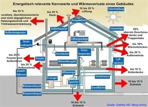energieverbrauch haus berechnen energiebilanz eines hauses