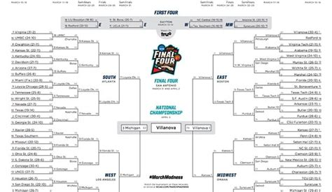 küche umgestalten dallas march madness 2019 dates and schedule ncaa