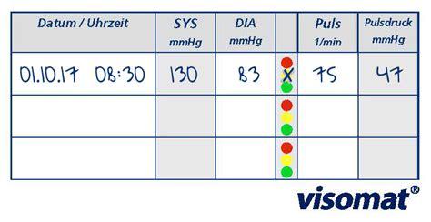 ck wert tabelle blutdrucktabelle hilfreiche 220 bersicht visomat