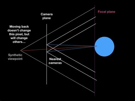 Light Field by Light Field Rendering A Diagram Brionv