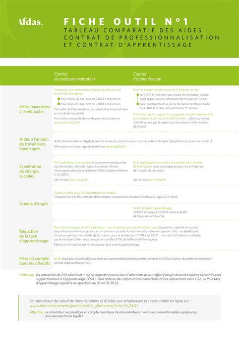 Credit Impot Formation Dirigeant Conjoint Collaborateur Fiche Outil N 176 1 Tableau Comparatif Des Aides Contrat De Professionnalisation Et Contrat D