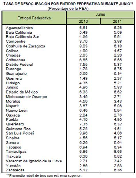 tasa de recargos por mora para el 2016 econom 205 a desde nayarit aumenta el desempleo en nayarit y