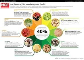 how to prevent food illness bacteria e listeria facts school