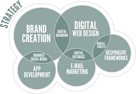 website layout strategy website design and development digital agency seo