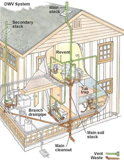 House Plumbing 101 by 25 Best Ideas About Sewer System On Rv Tips