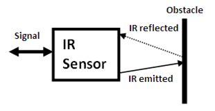 photodiode working model ir sensor robotics internshala trainings