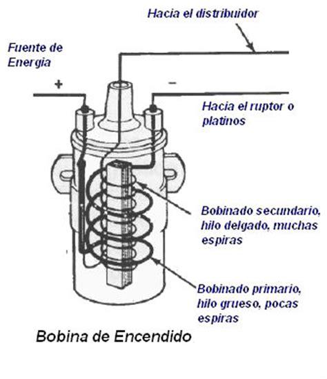 inductor o bobina electrica m 225 quinas electricas rotativas 28 images inductor e inducido motor electrico 28 images
