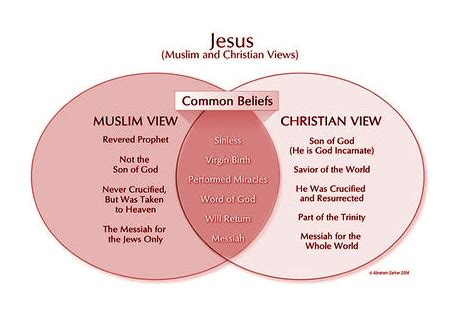 Christianity Islam Comparison Essay by Compare And Contrast Essay About Islam And Christianity