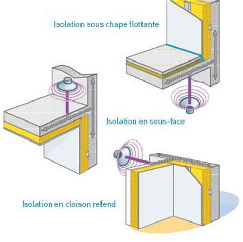 Solution Anti Bruit Appartement 4920 by Isolation Phonique Des Bruits Ext 233 Rieurs A 233 Riens