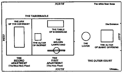 diagram of the testament tabernacle free coloring pages of tabernacle furniture