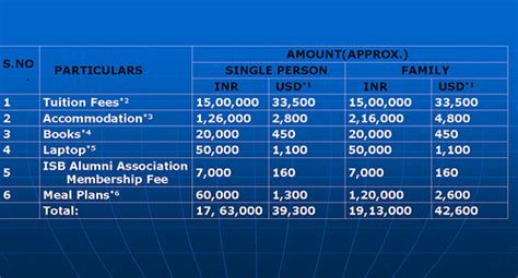 Mba Course Duration And Fees by Fee Structure For Mba Aviation Management What Is The