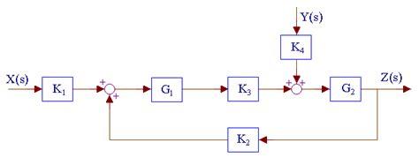 positive feedback block diagram positive feedback with load interaction block diagram