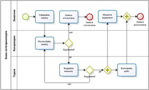 bpmn diagram limited usability of bpmn lanes process is the thing