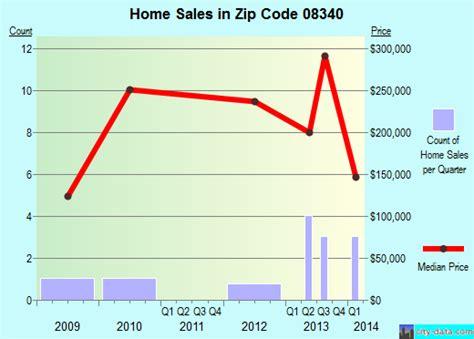 milmay nj zip code 08340 real estate home value