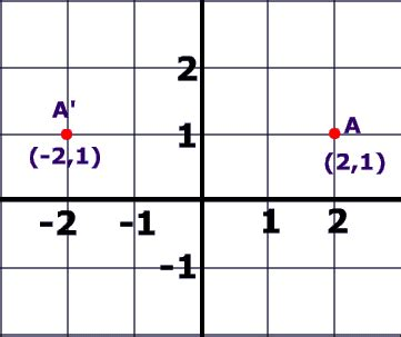 exle of x axis reflections in math a reflection has a special meaning how to reflect an object